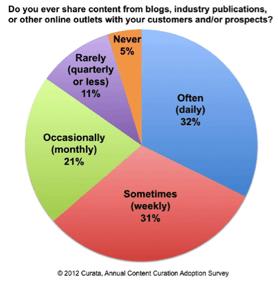 Estadísticas Curación de Contenido