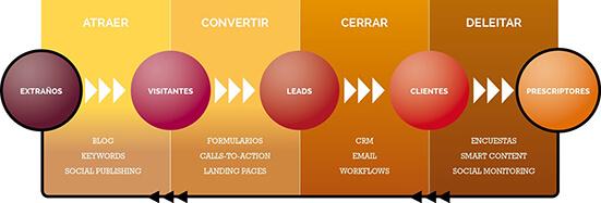 Inbound Marketing Metodología
