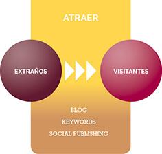 Inbound Marketing Paso 1 Atraer