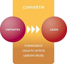 Inbound Marketing Paso 2 Convertir