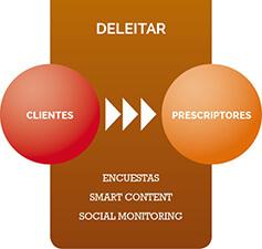 Inbound Marketing Paso 4 Deleitar