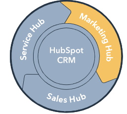Marketing Hubb de Hubspot
