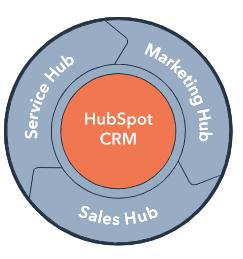 CRM Hub Hubspot