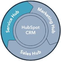 Service Hub de Hubspot