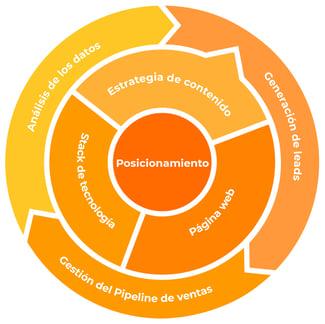 elementos del marketing industrial