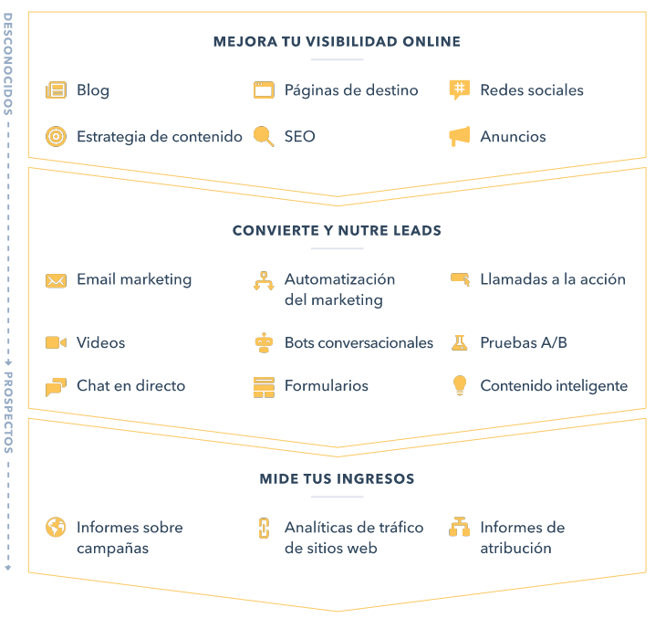 Funcionalidades Marketing Hub de Hubspot