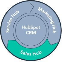 Sales Hub e Hubspot