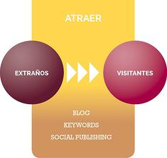 Inbound_Marketing_PASO1_Atraer