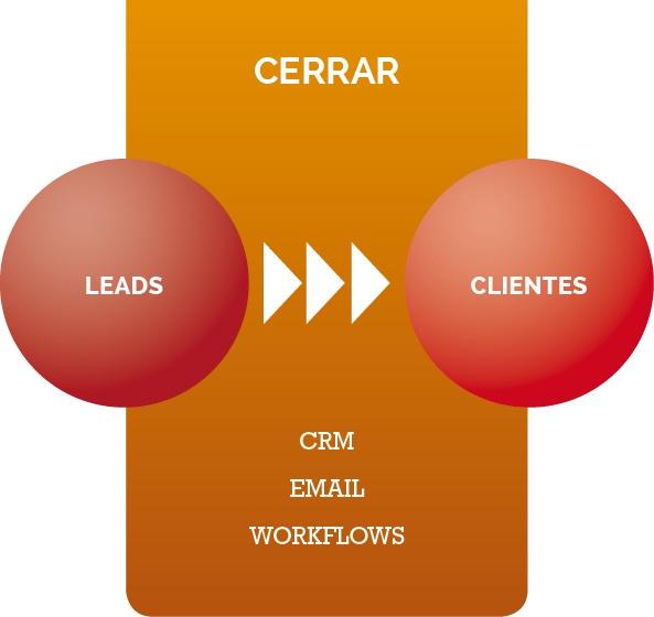 Inbound_Marketing_PASO3_Cerrar