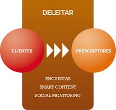 Inbound_Marketing_PASO4_Deleitar