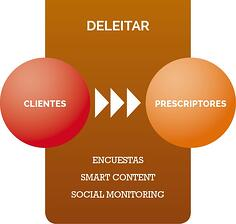 Inbound_Marketing_PASO4_Deleitar