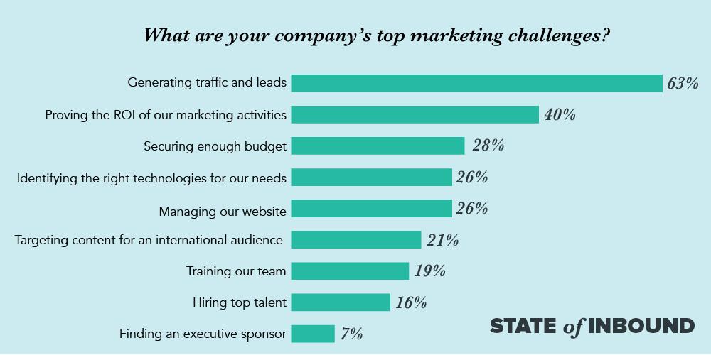 Estadísticas de marketing 2018