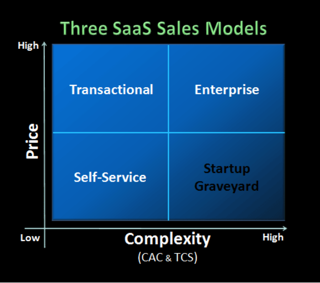 Modelo de ventas SaaS