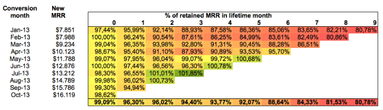 Retained MRR in lifetime moth